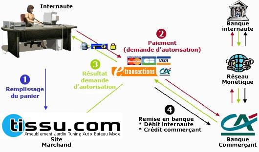 Schéma sécurité paiement